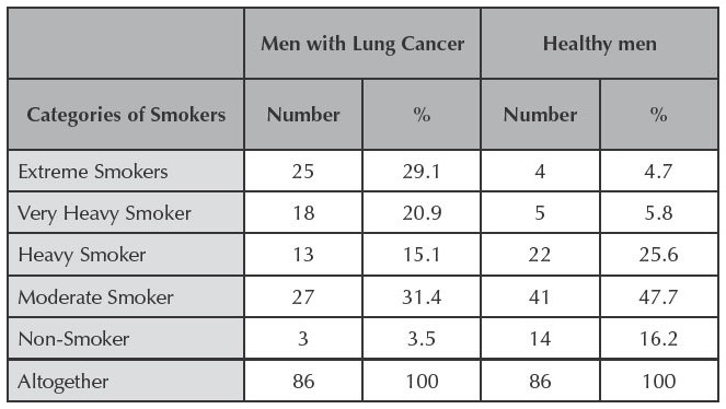 lung cancer case studies