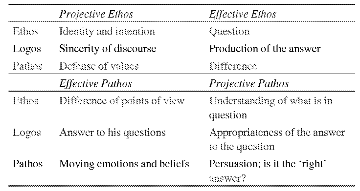 what does ethos pathos and logos mean