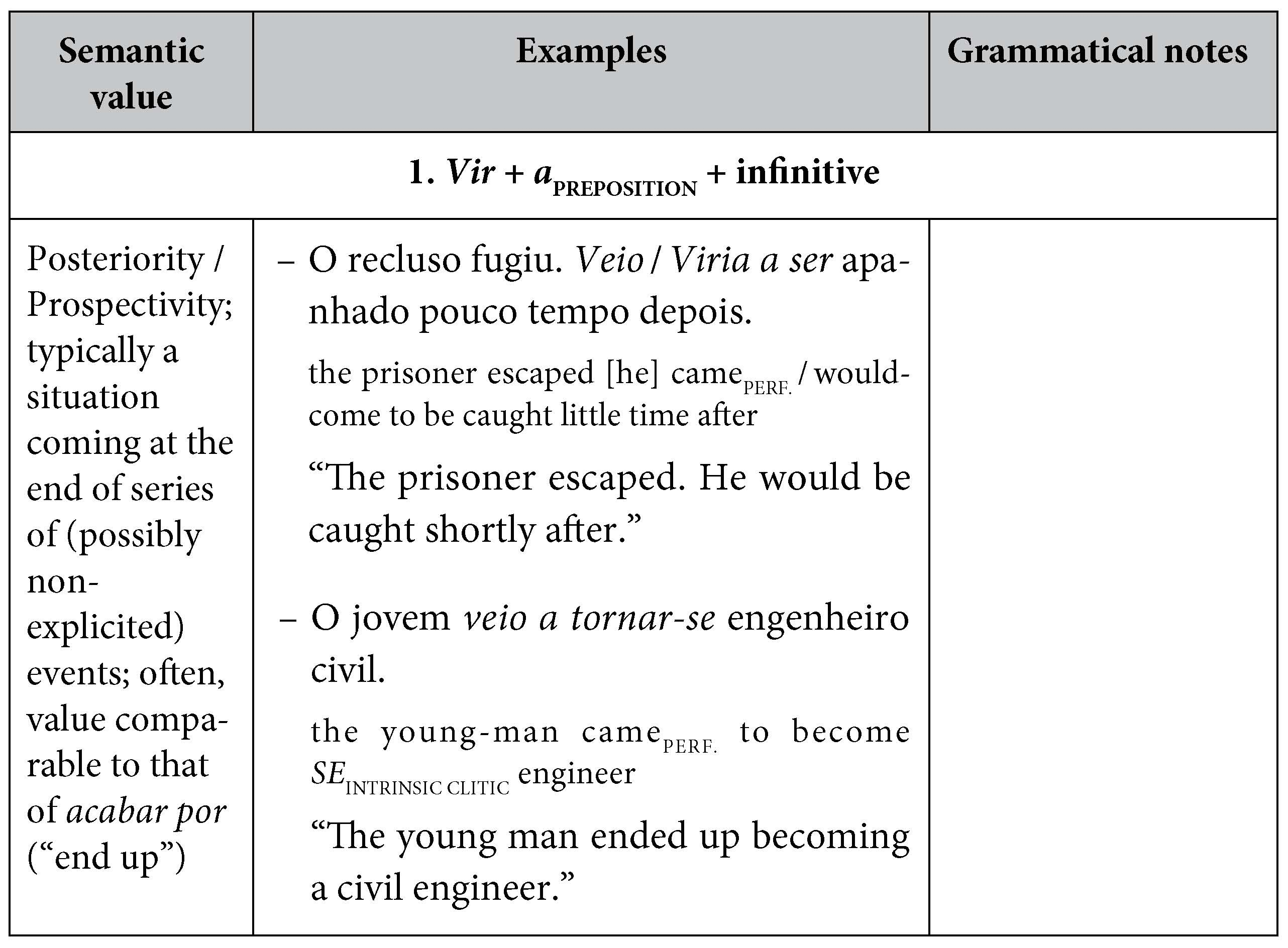 """On the Semantics of the Temporal Auxiliary Verb Ir (""""Go"""") in Portuguese    Cairn International Edition"""